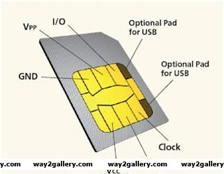 Basic knowledge about gsm mobile sim card
